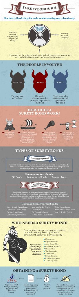 Viking Surety Bonds 101