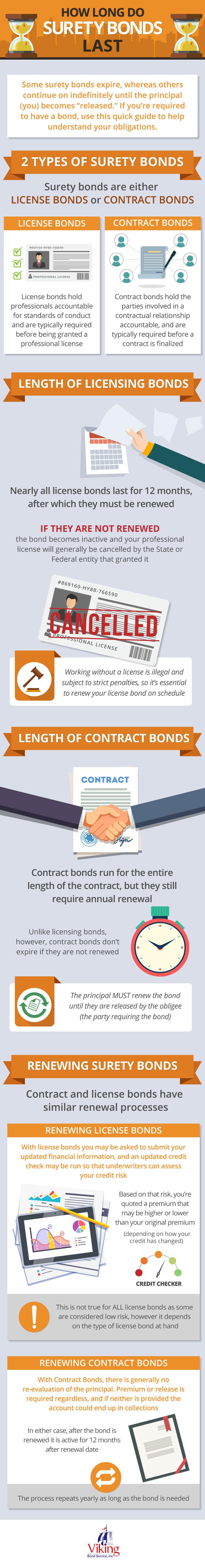 How Long Do Surety Bonds Last?