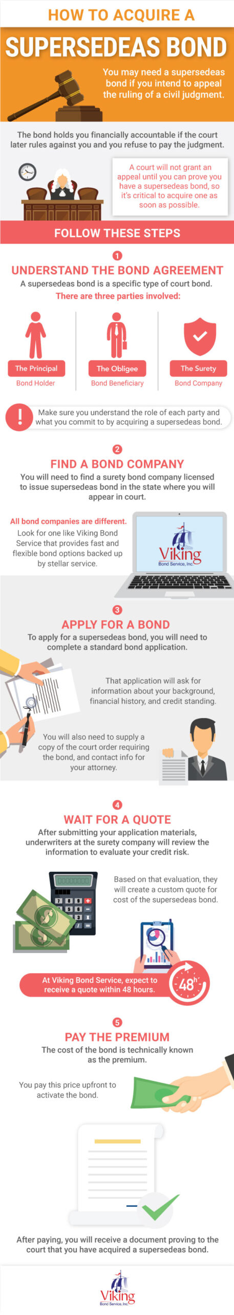 Infographic: How to Acquire a Supersedeas Bond